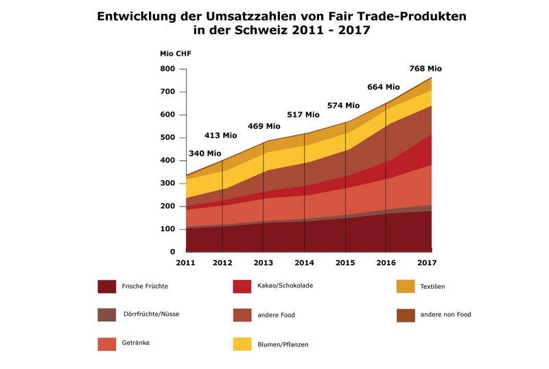trading in der schweiz